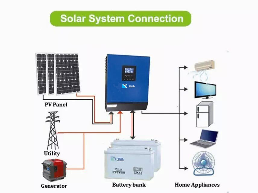 Solar System Price In Pakistan Hisel Power Corporation